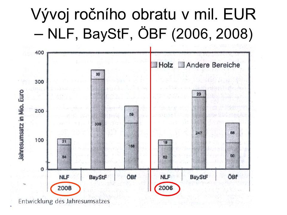 Podíl dřeva na ročním obratu podniku BayStF: v roce 2008 = 91 % 2006 = 91 % NLF: v roce 2008 = 80 % 2006 = 81 % ÖBF: v roce 2008 = 73 % 2006 = 60 % *** LČR, s.p: Výroční zpráva za rok 2008 (ze struktury výnosů nelze zjistit) SVOL: v roce 2000 = 83 % tržeb (dle vlastního ekonomického průzkumu)