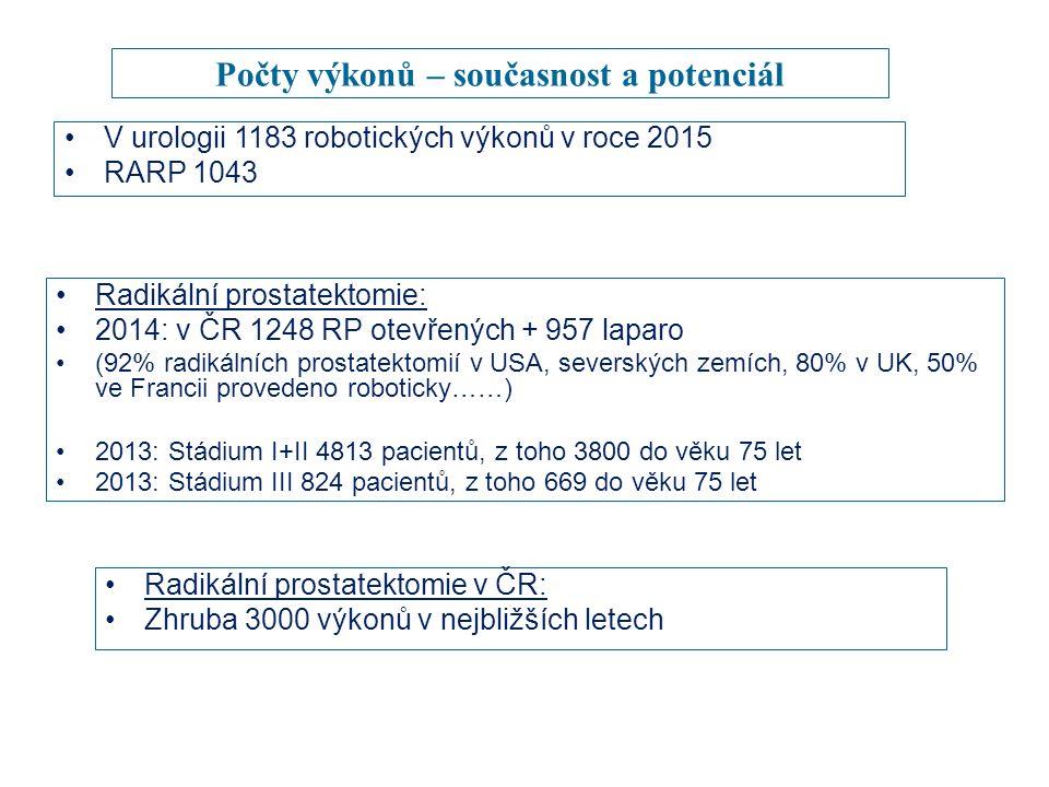 Počty výkonů – současnost a potenciál Radikální prostatektomie: 2014: v ČR 1248 RP otevřených + 957 laparo (92% radikálních prostatektomií v USA, severských zemích, 80% v UK, 50% ve Francii provedeno roboticky……) 2013: Stádium I+II 4813 pacientů, z toho 3800 do věku 75 let 2013: Stádium III 824 pacientů, z toho 669 do věku 75 let V urologii 1183 robotických výkonů v roce 2015 RARP 1043 Radikální prostatektomie v ČR: Zhruba 3000 výkonů v nejbližších letech