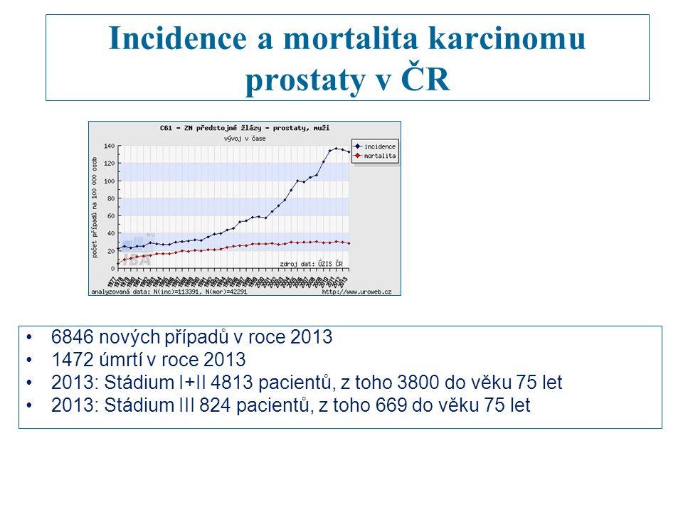 Incidence a mortalita karcinomu prostaty v ČR 6846 nových případů v roce 2013 1472 úmrtí v roce 2013 2013: Stádium I+II 4813 pacientů, z toho 3800 do věku 75 let 2013: Stádium III 824 pacientů, z toho 669 do věku 75 let