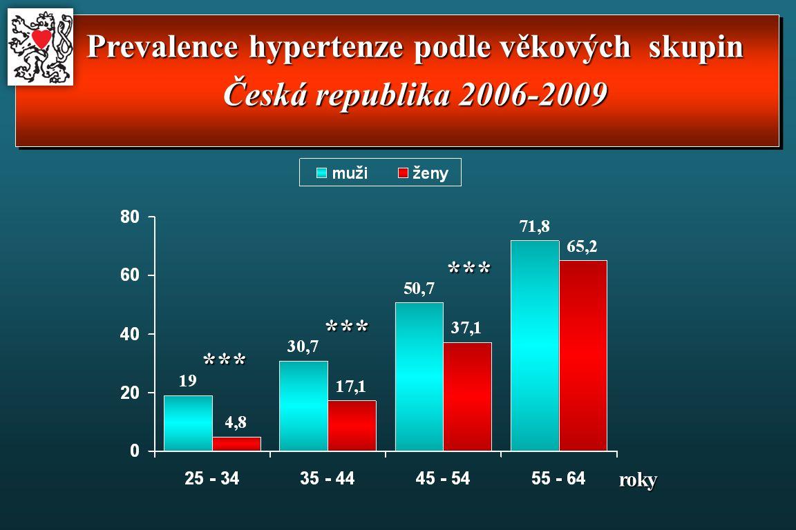 Prevalence hypertenze podle věkových skupin Česká republika 2006-2009 roky *** *** ***