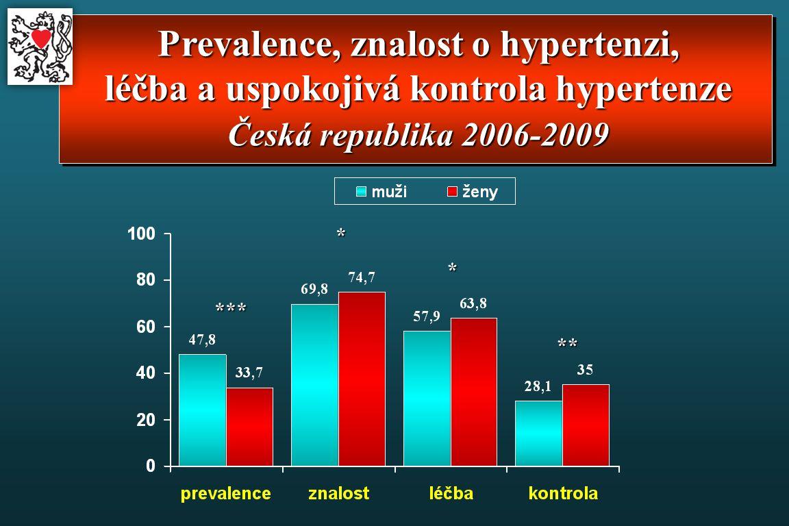 Prevalence, znalost o hypertenzi, léčba a uspokojivá kontrola hypertenze Česká republika 2006-2009 *** * * **