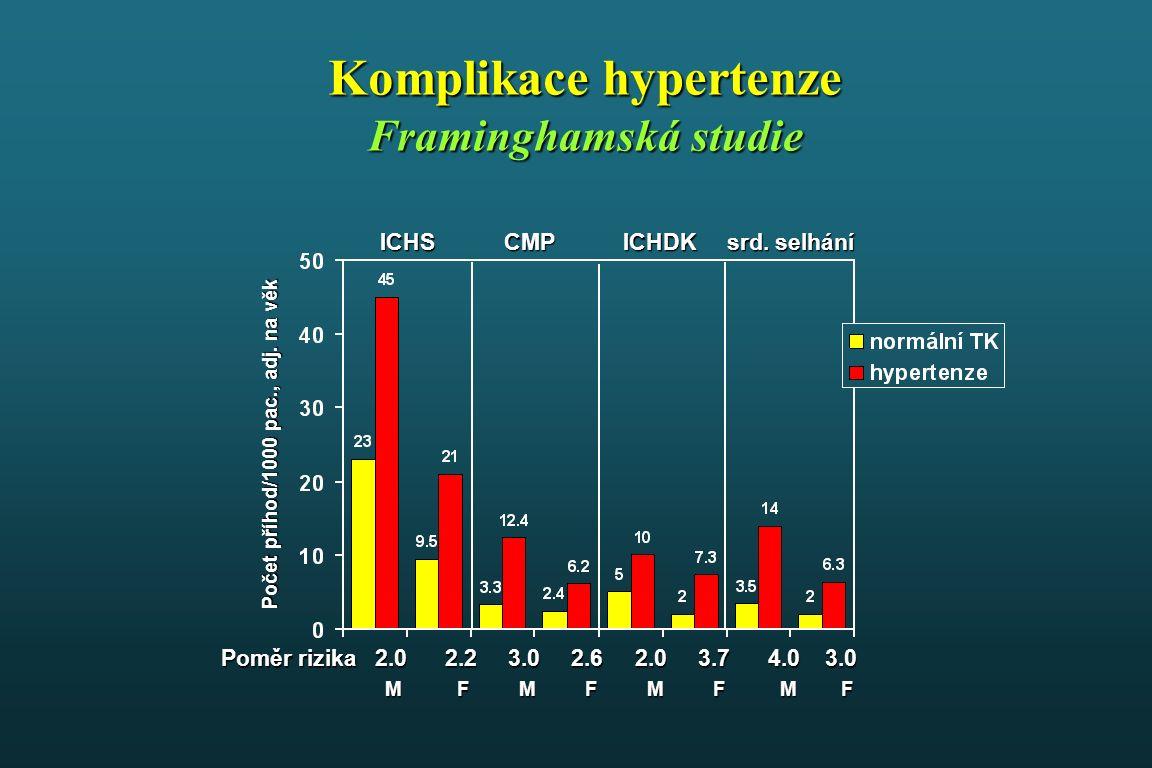 TK > 180/110 mmHg: okamžitě TK 160-179/100-109 mmHg: okamžitě, pokud nemocný má současně diabetes mellitus metabolický syndrom kardiovaskulární nebo ledvinné onemocnění subklinické orgánové poškození riziko SCORE > 5% v ostatních případech zahájit léčbu v průběhu jednoho měsíce, pokud jsou hodnoty TK opakovaně v tomto rozmezí TK > 180/110 mmHg: okamžitě TK 160-179/100-109 mmHg: okamžitě, pokud nemocný má současně diabetes mellitus metabolický syndrom kardiovaskulární nebo ledvinné onemocnění subklinické orgánové poškození riziko SCORE > 5% v ostatních případech zahájit léčbu v průběhu jednoho měsíce, pokud jsou hodnoty TK opakovaně v tomto rozmezí Kdy zahajovat farmakologickou léčbu?