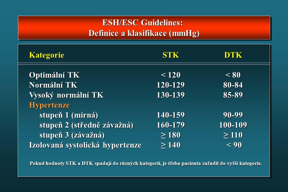 TK 140 – 159/90-99 mm Hg opakovaně, zahájit léčbu v průběhu jednoho měsíce, pokud DM, MS or SCORE ≥ 5 % subklinické orgánové postižení kardiovaskulární nebo ledvinné onemocnění v ostatních případech je možné vyčkávat až tři měsíce; v případě, že přetrvává TK >140/90 mm Hg, zahájit léčbu oddálení těžší formy hypertenze u jedinců predisponovaných k diabetu zpomalení (zabránění) rozvoje léčba nezvyšuje riziko jiných závažných nemocí (tumory, násilná smrt) TK 140 – 159/90-99 mm Hg opakovaně, zahájit léčbu v průběhu jednoho měsíce, pokud DM, MS or SCORE ≥ 5 % subklinické orgánové postižení kardiovaskulární nebo ledvinné onemocnění v ostatních případech je možné vyčkávat až tři měsíce; v případě, že přetrvává TK >140/90 mm Hg, zahájit léčbu oddálení těžší formy hypertenze u jedinců predisponovaných k diabetu zpomalení (zabránění) rozvoje léčba nezvyšuje riziko jiných závažných nemocí (tumory, násilná smrt) Kdy zahajovat farmakologickou léčbu?