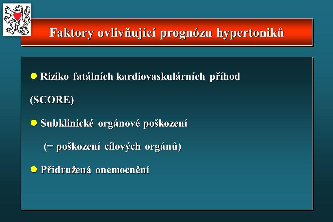 Faktory ovlivňující prognózu hypertoniků Riziko fatálních kardiovaskulárních příhod (SCORE) Riziko fatálních kardiovaskulárních příhod (SCORE) Subklinické orgánové poškození Subklinické orgánové poškození (= poškození cílových orgánů) Přidružená onemocnění Přidružená onemocnění