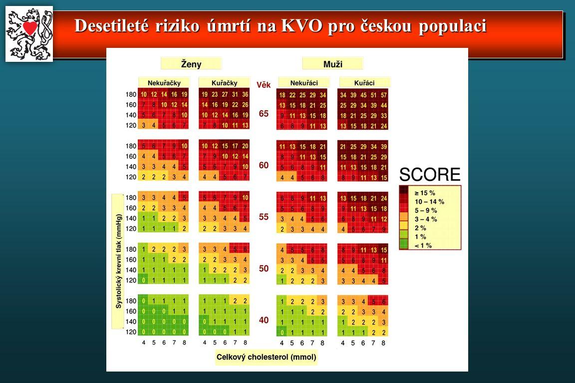 Desetileté riziko úmrtí na KVO pro českou populaci