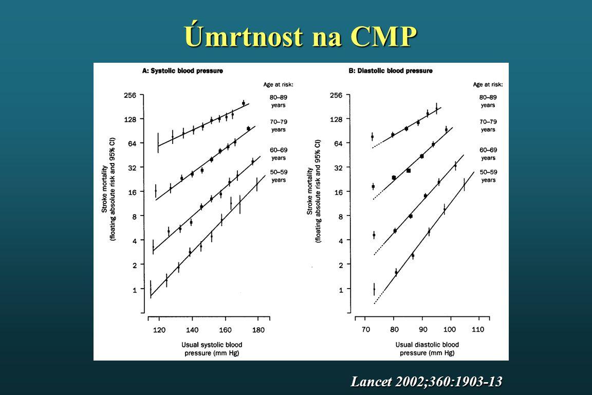 Studie ACCORD - výsledky Primární kombinovaný ukazatel Fatální a nefatální cévní mozkové příhody HR = 0.59 95% CI (0.39-0.89) NNT for 5 years = 89 HR = 0.88 95% CI (0.73-1.06)