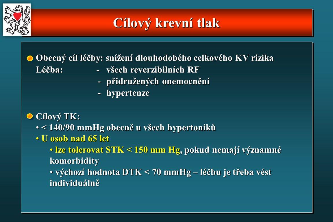 Cílový krevní tlak Obecný cíl léčby: snížení dlouhodobého celkového KV rizika Léčba: -všech reverzibilních RF -přidružených onemocnění -hypertenze Cílový TK: < 140/90 mmHg obecně u všech hypertoniků < 140/90 mmHg obecně u všech hypertoniků U osob nad 65 let U osob nad 65 let lze tolerovat STK < 150 mm Hg, pokud nemají významné komorbidity lze tolerovat STK < 150 mm Hg, pokud nemají významné komorbidity výchozí hodnota DTK < 70 mmHg – léčbu je třeba vést individuálně výchozí hodnota DTK < 70 mmHg – léčbu je třeba vést individuálně
