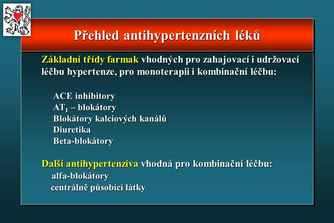 Přehled antihypertenzních léků Základní třídy farmak vhodných pro zahajovací i udržovací léčbu hypertenze, pro monoterapii i kombinační léčbu: ACE inhibitory AT 1 – blokátory Blokátory kalciových kanálů Blokátory kalciových kanálů Diuretika Diuretika Beta-blokátory Beta-blokátory Další antihypertenzíva vhodná pro kombinační léčbu: alfa-blokátory alfa-blokátory centrálně působící látky centrálně působící látky