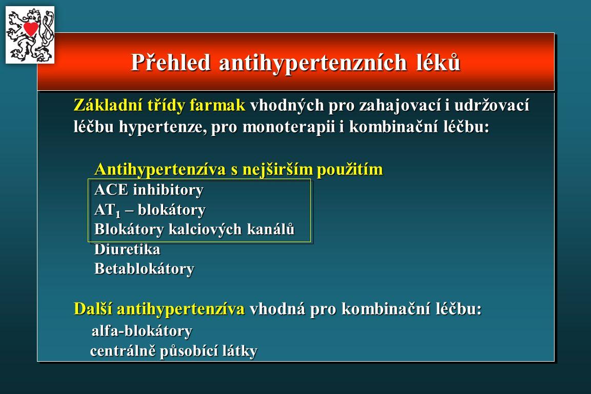 Přehled antihypertenzních léků Základní třídy farmak vhodných pro zahajovací i udržovací léčbu hypertenze, pro monoterapii i kombinační léčbu: Antihypertenzíva s nejširším použitím ACE inhibitory AT 1 – blokátory Blokátory kalciových kanálů Blokátory kalciových kanálů Diuretika Diuretika Betablokátory Betablokátory Další antihypertenzíva vhodná pro kombinační léčbu: alfa-blokátory alfa-blokátory centrálně působící látky centrálně působící látky