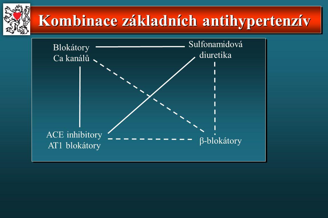 Kombinace základních antihypertenzív Sulfonamidová diuretika ACE inhibitory AT1 blokátory β-blokátory Blokátory Ca kanálů