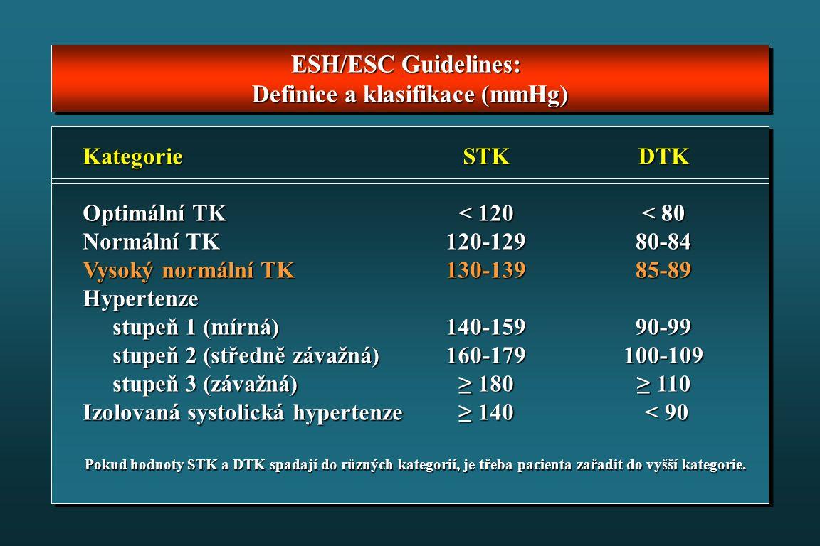 ESH/ESC Guidelines: Definice a klasifikace (mmHg) ESH/ESC Guidelines: Definice a klasifikace (mmHg) Kategorie Optimální TK Normální TK Vysoký normální TK Hypertenze stupeň 1 (mírná) stupeň 1 (mírná) stupeň 2 (středně závažná) stupeň 2 (středně závažná) stupeň 3 (závažná) stupeň 3 (závažná) Izolovaná systolická hypertenze STK < 120 120-129130-139140-159160-179 ≥ 180 ≥ 140 DTK < 80 80-8485-8990-99100-109 ≥ 110 < 90 < 90 Pokud hodnoty STK a DTK spadají do různých kategorií, je třeba pacienta zařadit do vyšší kategorie.