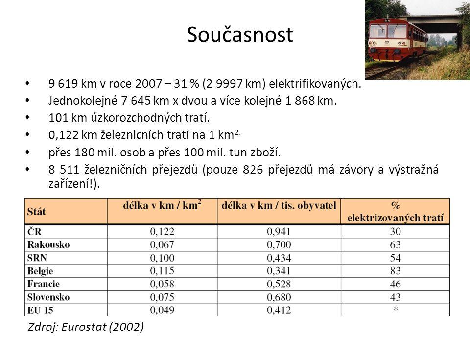 Současnost 9 619 km v roce 2007 – 31 % (2 9997 km) elektrifikovaných. Jednokolejné 7 645 km x dvou a více kolejné 1 868 km. 101 km úzkorozchodných tra