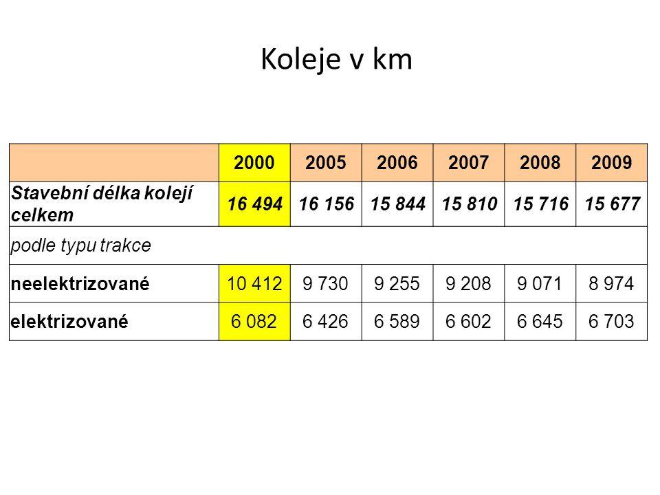 Koleje v km 200020052006200720082009 Stavební délka kolejí celkem 16 49416 15615 84415 81015 71615 677 podle typu trakce neelektrizované10 4129 7309 2