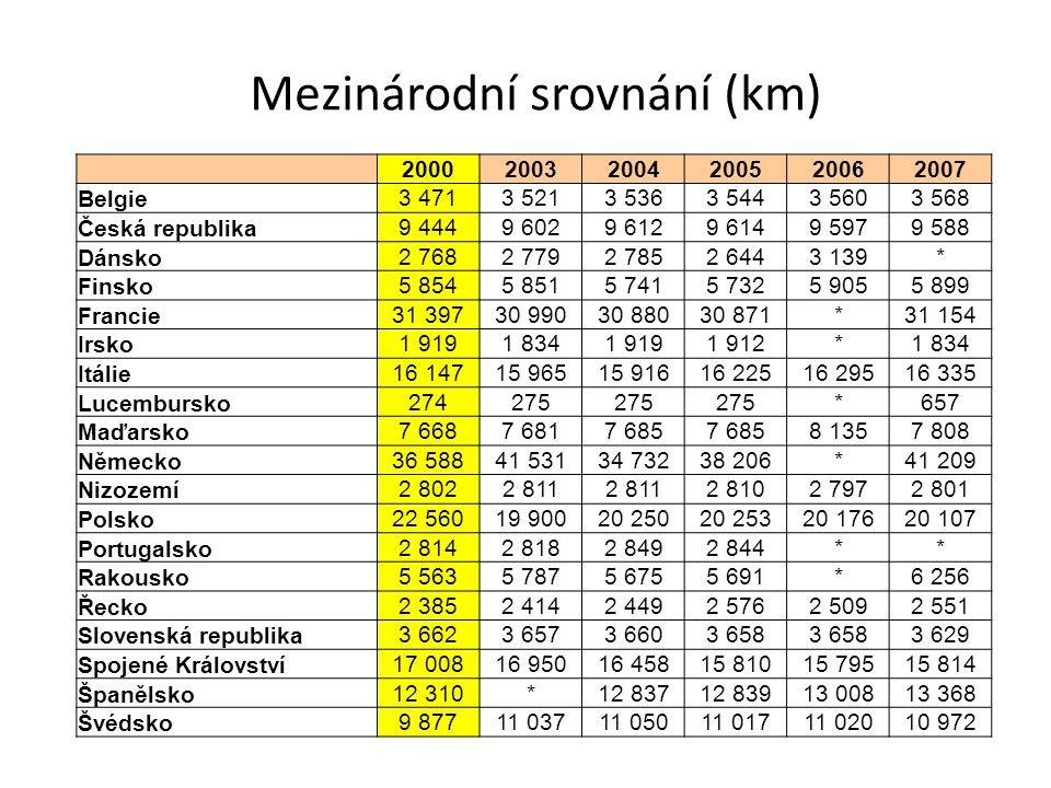 Mezinárodní srovnání (km) 200020032004200520062007 Belgie 3 4713 5213 5363 5443 5603 568 Česká republika 9 4449 6029 6129 6149 5979 588 Dánsko 2 7682