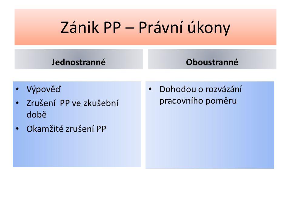 Zánik PP – Právní úkony Jednostranné Výpověď Zrušení PP ve zkušební době Okamžité zrušení PP Oboustranné Dohodou o rozvázání pracovního poměru