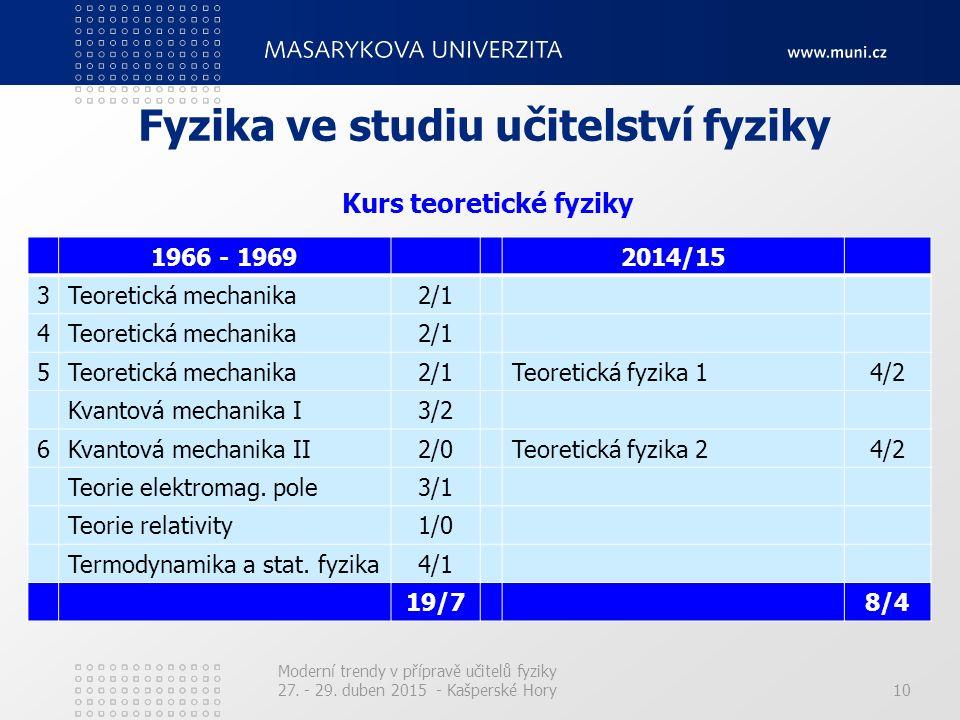 10 Fyzika ve studiu učitelství fyziky 1966 - 19692014/15 3Teoretická mechanika2/1 4Teoretická mechanika2/1 5Teoretická mechanika2/1Teoretická fyzika 1