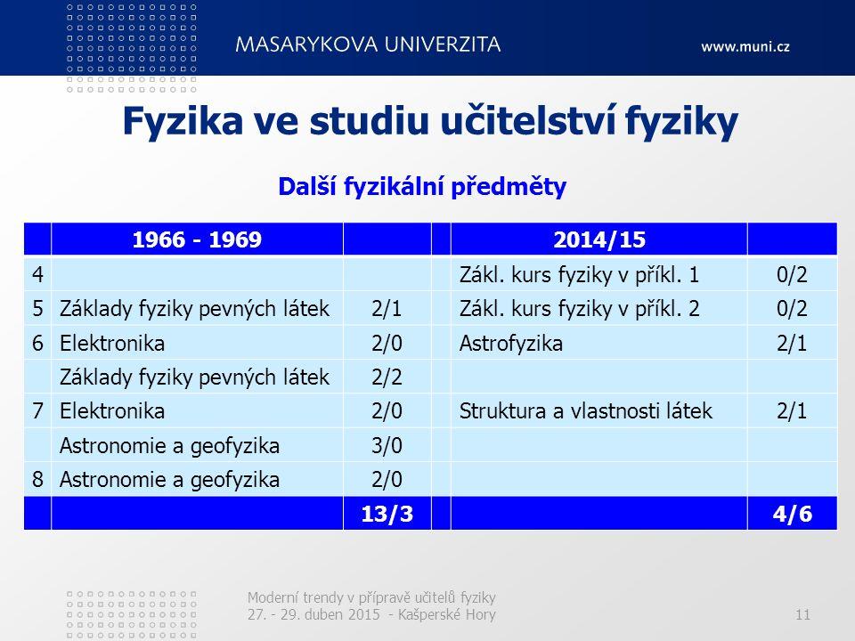 11 Fyzika ve studiu učitelství fyziky 1966 - 19692014/15 4Zákl. kurs fyziky v příkl. 10/2 5Základy fyziky pevných látek2/1Zákl. kurs fyziky v příkl. 2