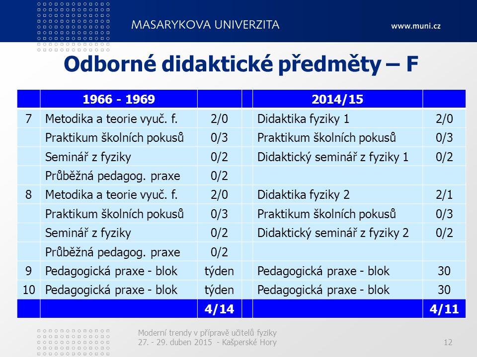 12 Odborné didaktické předměty – F 1966 - 19692014/15 7Metodika a teorie vyuč. f.2/0Didaktika fyziky 12/0 Praktikum školních pokusů0/3Praktikum školní