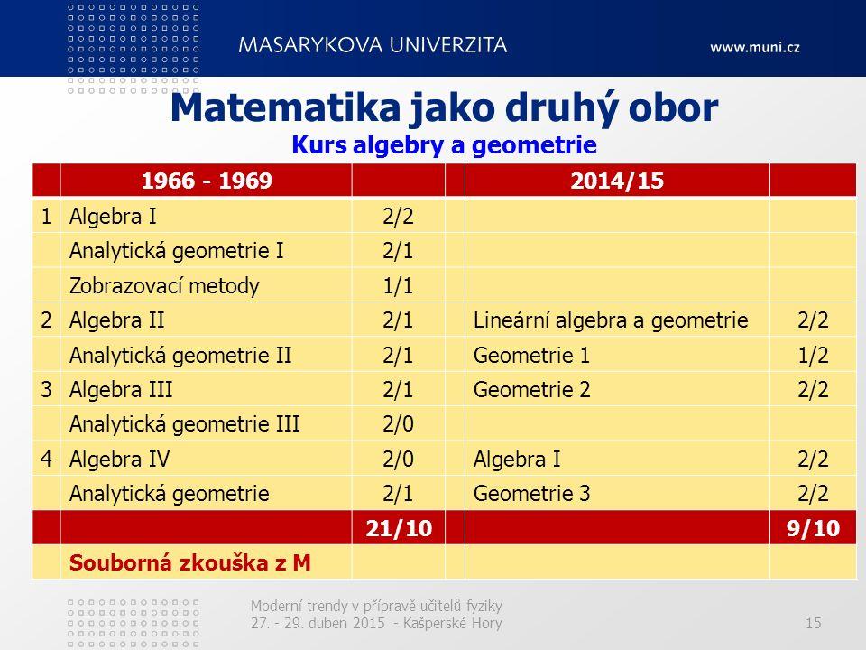 15 Matematika jako druhý obor 1966 - 19692014/15 1Algebra I2/2 Analytická geometrie I2/1 Zobrazovací metody1/1 2Algebra II2/1Lineární algebra a geomet