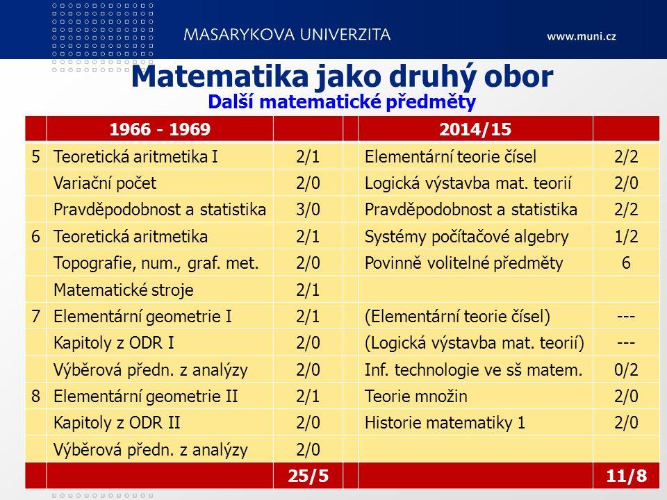 16 Matematika jako druhý obor 1966 - 19692014/15 5Teoretická aritmetika I2/1Elementární teorie čísel2/2 Variační počet2/0Logická výstavba mat. teorií2
