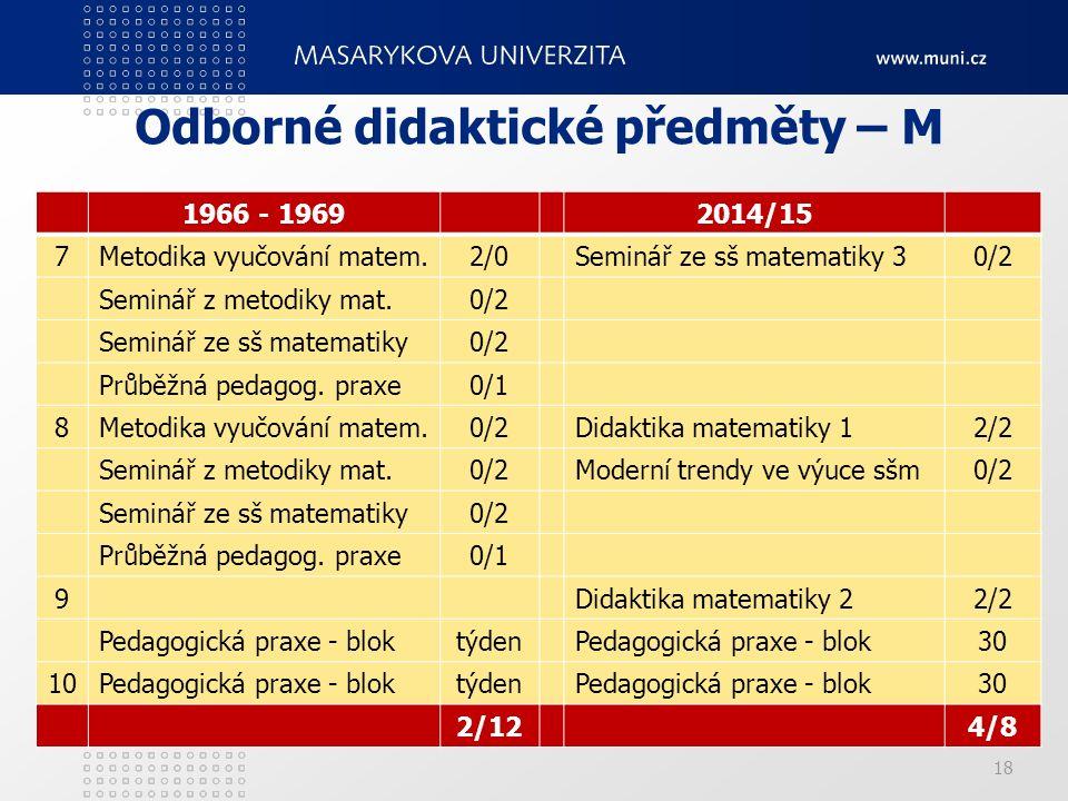 18 Odborné didaktické předměty – M 1966 - 19692014/15 7Metodika vyučování matem.2/0Seminář ze sš matematiky 30/2 Seminář z metodiky mat.0/2 Seminář ze