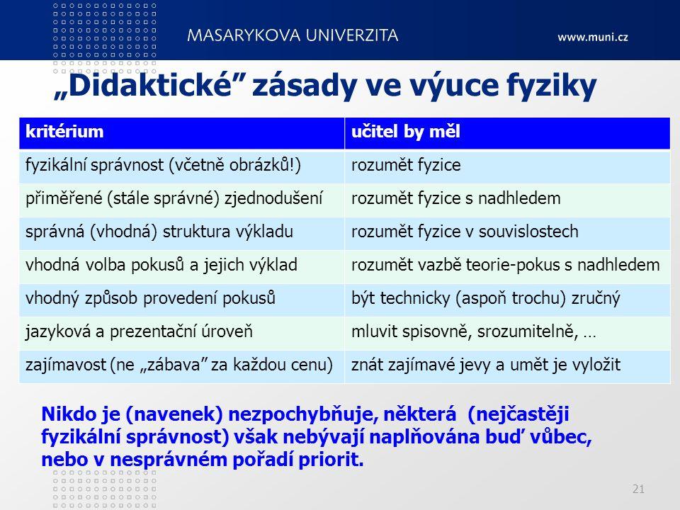 """21 """"Didaktické"""" zásady ve výuce fyziky kritériumučitel by měl fyzikální správnost (včetně obrázků!)rozumět fyzice přiměřené (stále správné) zjednoduše"""