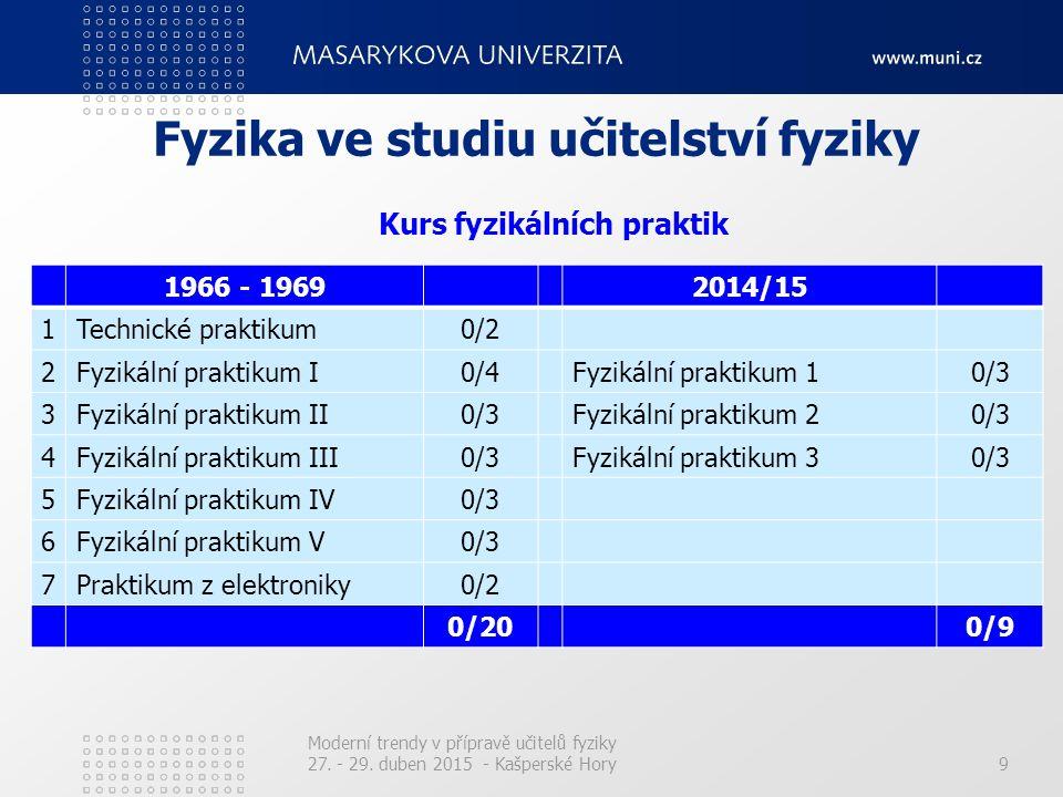 9 Fyzika ve studiu učitelství fyziky 1966 - 19692014/15 1Technické praktikum0/2 2Fyzikální praktikum I0/4Fyzikální praktikum 10/3 3Fyzikální praktikum