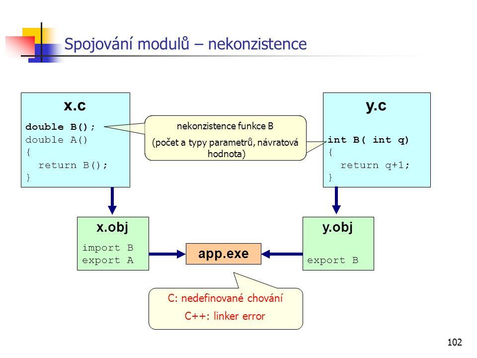 102 Spojování modulů – nekonzistence C: nedefinované chování C++: linker error x.c double B(); double A() { return B(); } y.c int B( int q) { return q+1; } x.obj import B export A y.obj export B app.exe nekonzistence funkce B (počet a typy parametrů, návratová hodnota)