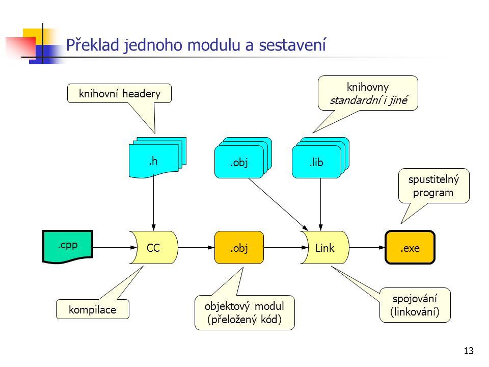 13 Překlad jednoho modulu a sestavení.cpp.h CC.objLink.exe.obj.lib kompilace spojování (linkování) knihovny standardní i jiné knihovní headery objektový modul (přeložený kód) spustitelný program