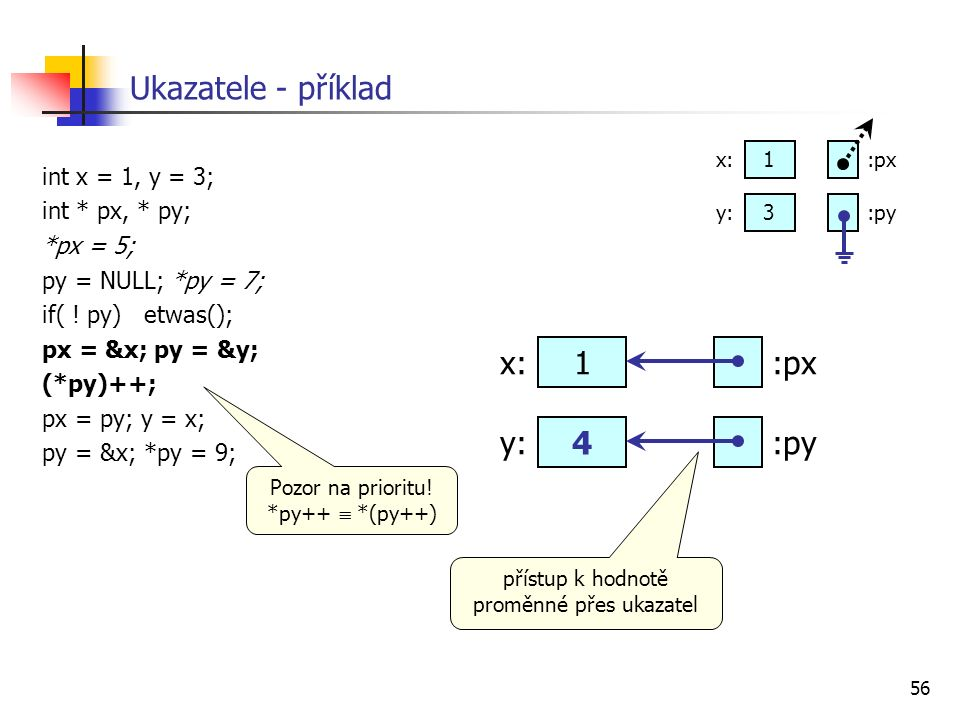 56 Ukazatele - příklad int x = 1, y = 3; int * px, * py; *px = 5; py = NULL; *py = 7; if( .