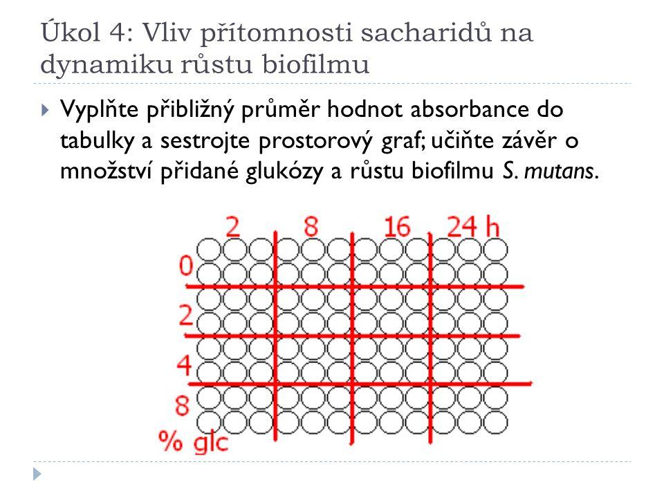 Úkol 4: Vliv přítomnosti sacharidů na dynamiku růstu biofilmu  Vyplňte přibližný průměr hodnot absorbance do tabulky a sestrojte prostorový graf; učiňte závěr o množství přidané glukózy a růstu biofilmu S.