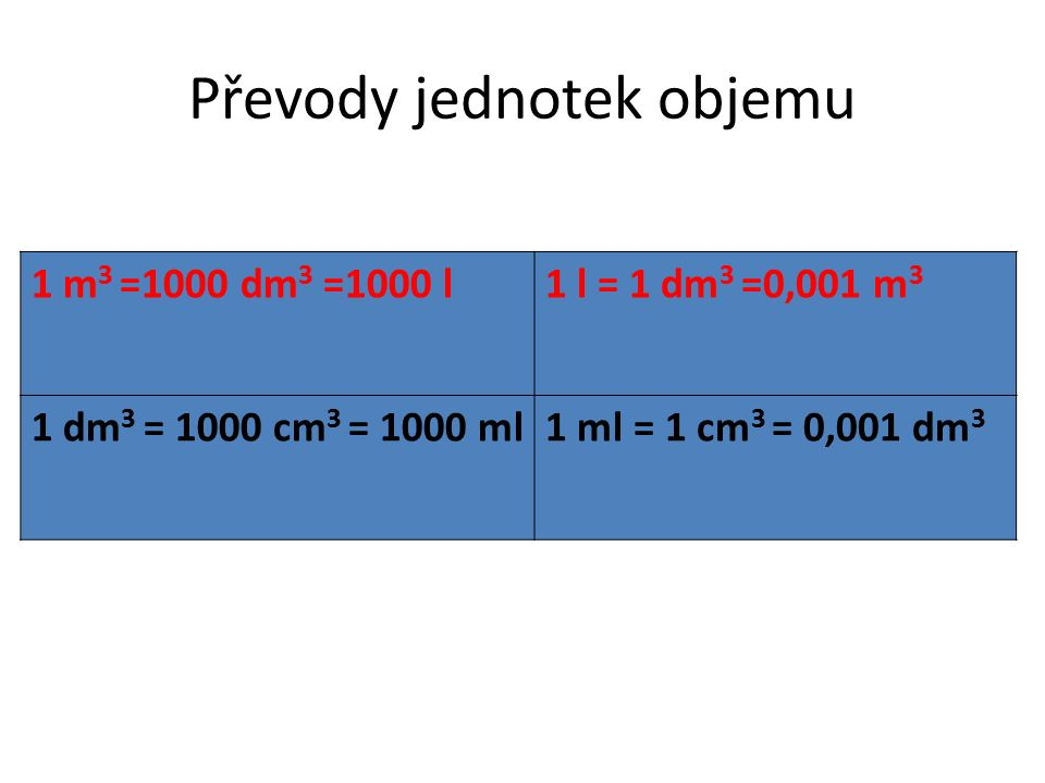 Převody jednotek objemu 1 m 3 =1000 dm 3 =1000 l1 l = 1 dm 3 =0,001 m 3 1 dm 3 = 1000 cm 3 = 1000 ml1 ml = 1 cm 3 = 0,001 dm 3