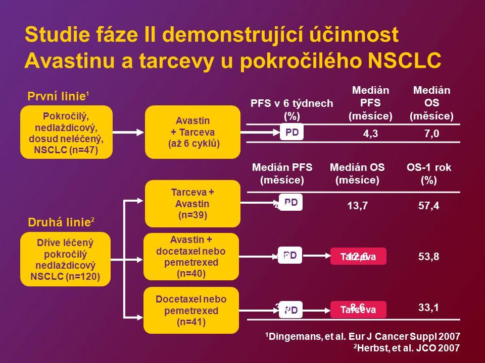 PD Tarceva PD Tarceva Studie fáze II demonstrující účinnost Avastinu a tarcevy u pokročilého NSCLC Tarceva + Avastin (n=39) Docetaxel nebo pemetrexed