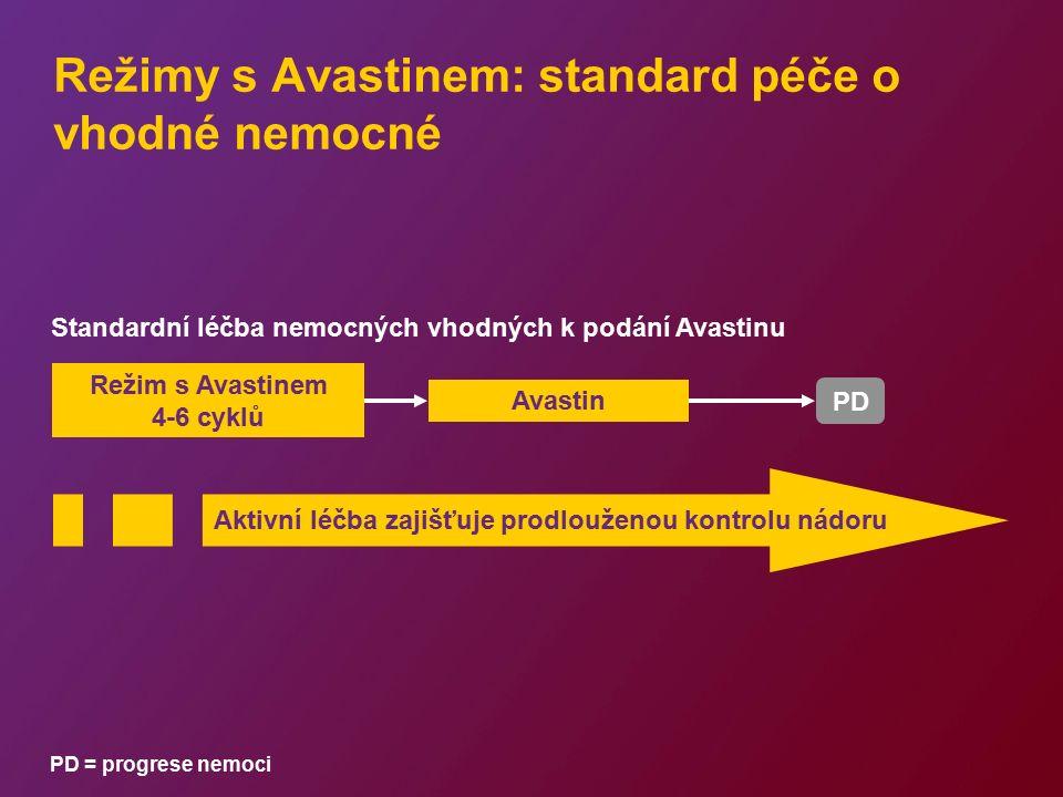 Režim s Avastinem 4-6 cyklů PD Režimy s Avastinem: standard péče o vhodné nemocné Avastin Aktivní léčba zajišťuje prodlouženou kontrolu nádoru Standar
