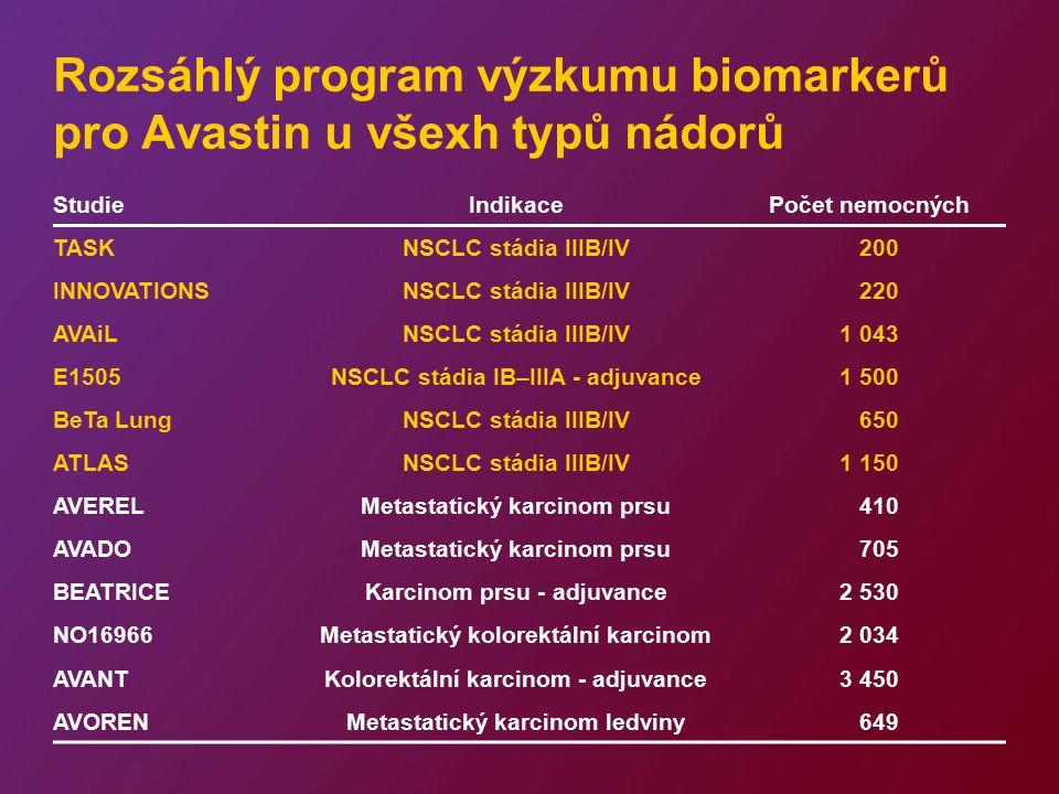 Rozsáhlý program výzkumu biomarkerů pro Avastin u všexh typů nádorů StudieIndikacePočet nemocných TASKNSCLC stádia IIIB/IV 200 INNOVATIONSNSCLC stádia IIIB/IV 220 AVAiLNSCLC stádia IIIB/IV1 043 E1505NSCLC stádia IB–IIIA - adjuvance1 500 BeTa LungNSCLC stádia IIIB/IV 650 ATLASNSCLC stádia IIIB/IV1 150 AVERELMetastatický karcinom prsu 410 AVADOMetastatický karcinom prsu 705 BEATRICEKarcinom prsu - adjuvance2 530 NO16966Metastatický kolorektální karcinom2 034 AVANTKolorektální karcinom - adjuvance3 450 AVORENMetastatický karcinom ledviny 649