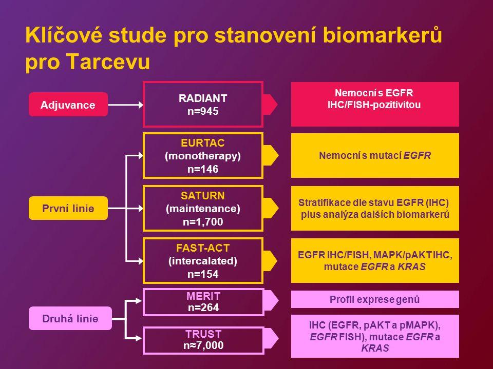 Klíčové stude pro stanovení biomarkerů pro Tarcevu Druhá linie MERIT n=264 Profil exprese genů TRUST n≈7,000 IHC (EGFR, pAKT a pMAPK), EGFR FISH), mutace EGFR a KRAS Adjuvance RADIANT n=945 Nemocní s EGFR IHC/FISH-pozitivitou EURTAC (monotherapy) n=146 Nemocní s mutací EGFR Stratifikace dle stavu EGFR (IHC) plus analýza dalších biomarkerů FAST-ACT (intercalated) n=154 EGFR IHC/FISH, MAPK/pAKT IHC, mutace EGFR a KRAS První linie SATURN (maintenance) n=1,700