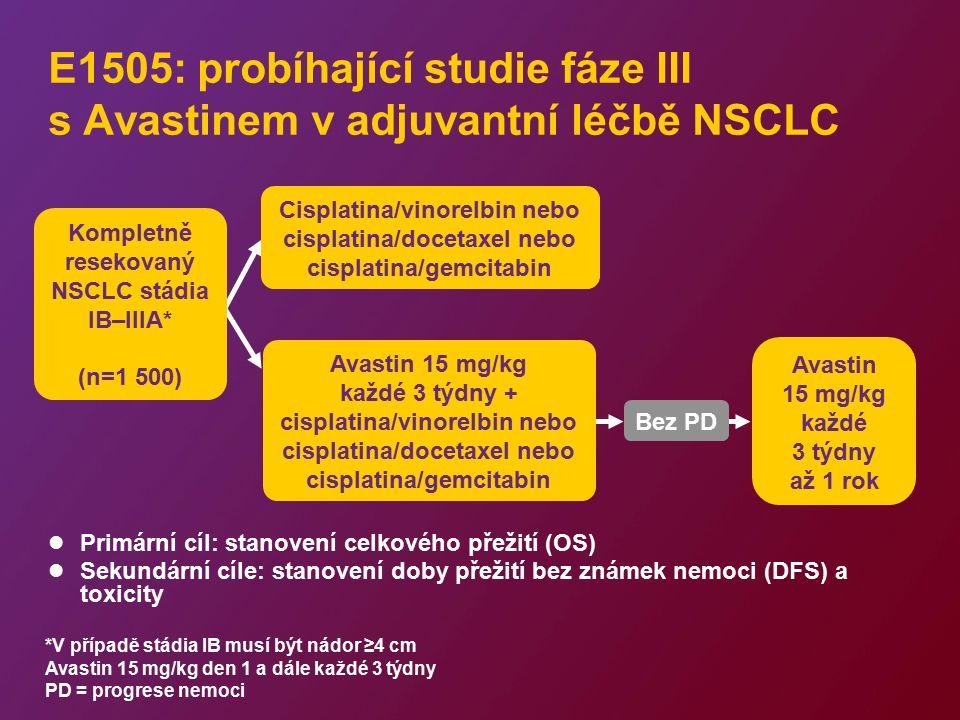Režim s Avastinem 4-6 cyklů PD Režimy s Avastinem: standard péče o vhodné nemocné Avastin Aktivní léčba zajišťuje prodlouženou kontrolu nádoru Standardní léčba nemocných vhodných k podání Avastinu PD = progrese nemoci