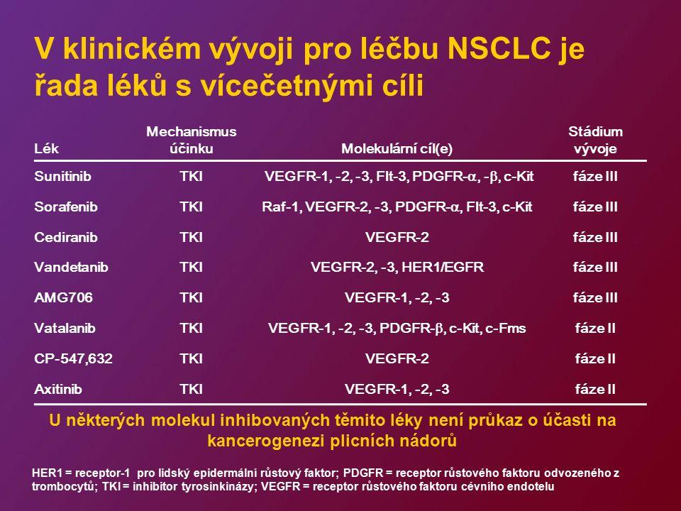 V klinickém vývoji pro léčbu NSCLC je řada léků s vícečetnými cíli Lék Mechanismus účinkuMolekulární cíl(e) Stádium vývoje SunitinibTKI VEGFR-1, -2, -