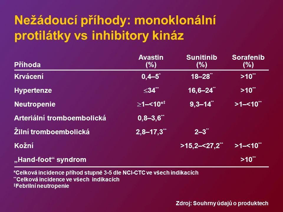 PD SATURN (Sekvenční Tarceva u neresekabilního NSCLC) rand = randomizace *Hranice: ≥10% nádorových buněk s jakoukoli intenzitou membránového barvení na protein EGFR NSCLC stádia IIIB/IV bez předchozí chemoterapie (plán n=1 700) Non-PD (n=850) Sběr vzorků nádoru (povinný) rand 1:1 PD Placebo Tarceva 150 mg/den Stratifikace dle EGFR IHC stavu* Čtyři cykly standardního platinového dubletu