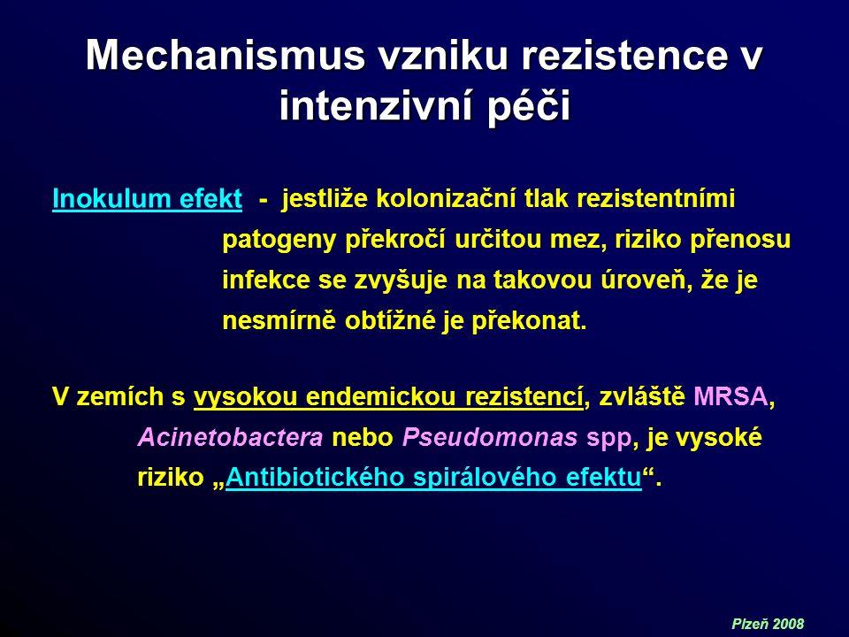 Plzeň 2008 Mechanismus vzniku rezistence v intenzivní péči Inokulum efekt - jestliže kolonizační tlak rezistentními patogeny překročí určitou mez, riziko přenosu infekce se zvyšuje na takovou úroveň, že je nesmírně obtížné je překonat.