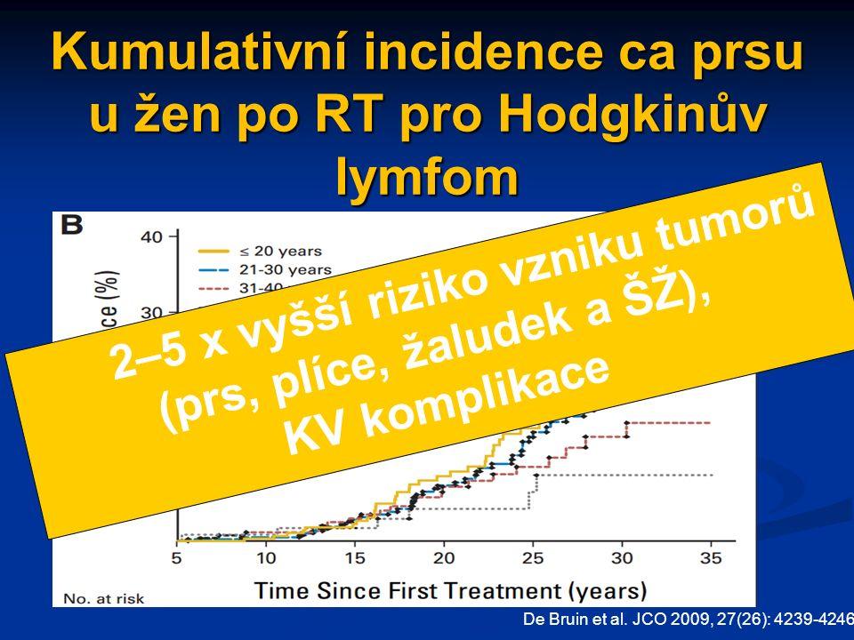 Kumulativní incidence ca prsu u žen po RT pro Hodgkinův lymfom De Bruin et al.
