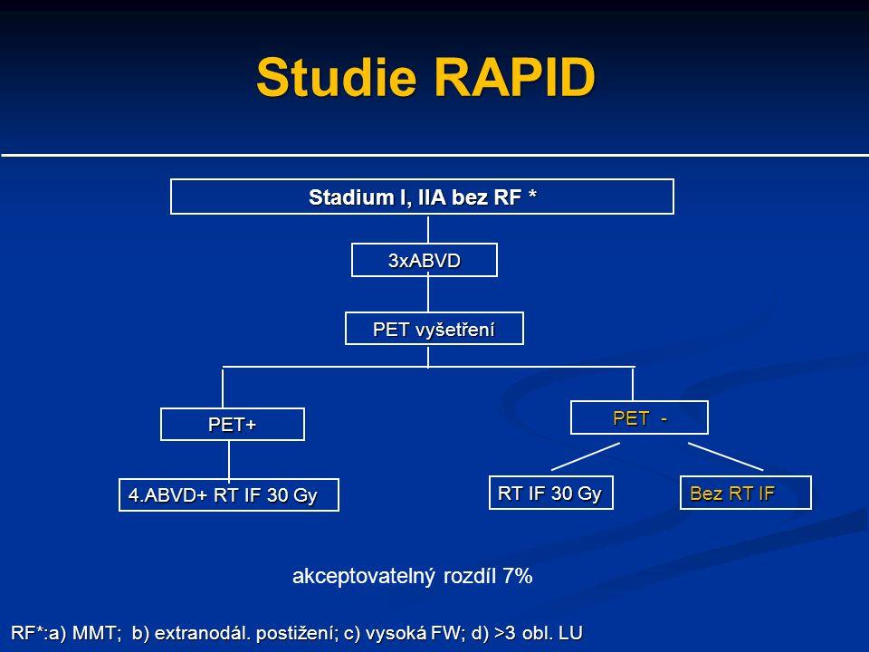 Studie RAPID Stadium I, IIA bez RF * PET vyšetření 3xABVD RT IF 30 Gy RF*:a) MMT; b) extranodál.
