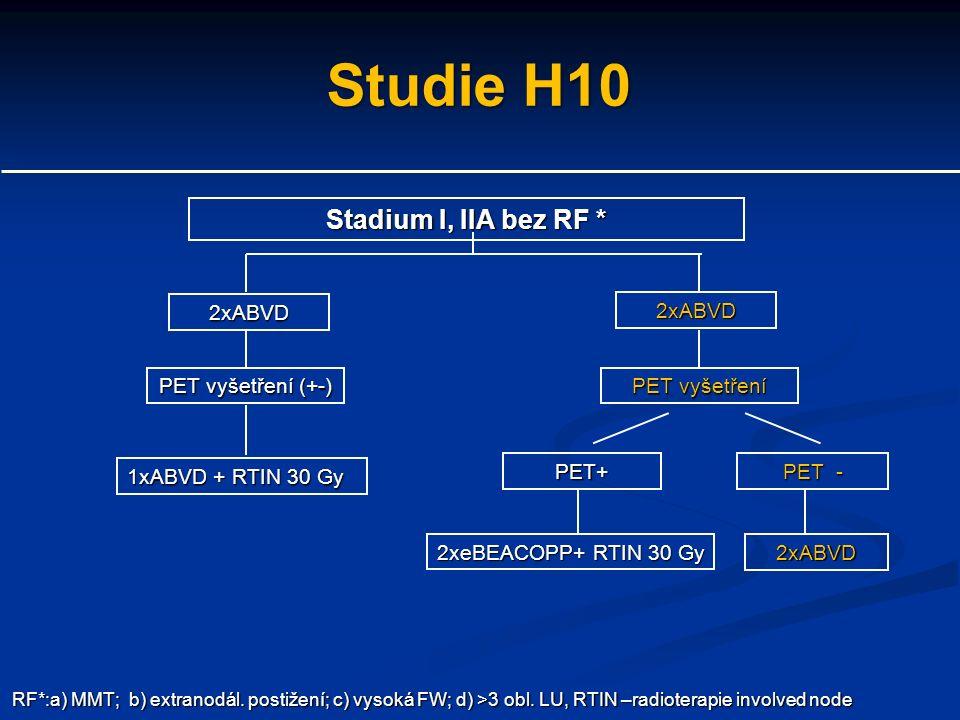 Studie H10 Stadium I, IIA bez RF * PET vyšetření (+-) 2xABVD RF*:a) MMT; b) extranodál.