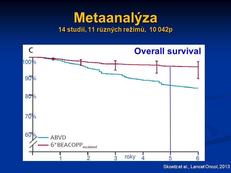 Metaanalýza 14 studií, 11 různých režimů, 10 042p Skoetz et al., Lancet Oncol, 2013 Overall survival 60% 70% 90% 80% 100% 1 2 3 4 56 roky