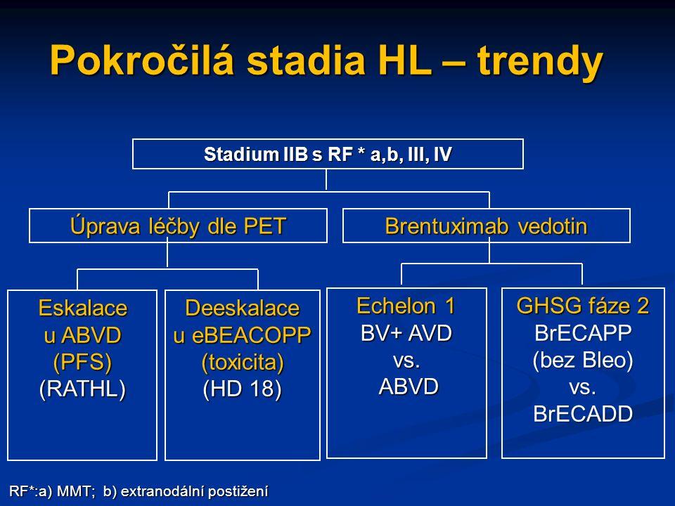 Pokročilá stadia HL – trendy Stadium IIB s RF * a,b, III, IV Brentuximab vedotin Úprava léčby dle PET RF*:a) MMT; b) extranodální postižení Deeskalace u eBEACOPP (toxicita) (HD 18) Eskalace u ABVD (PFS) (RATHL) Echelon 1 BV+ AVD vs.