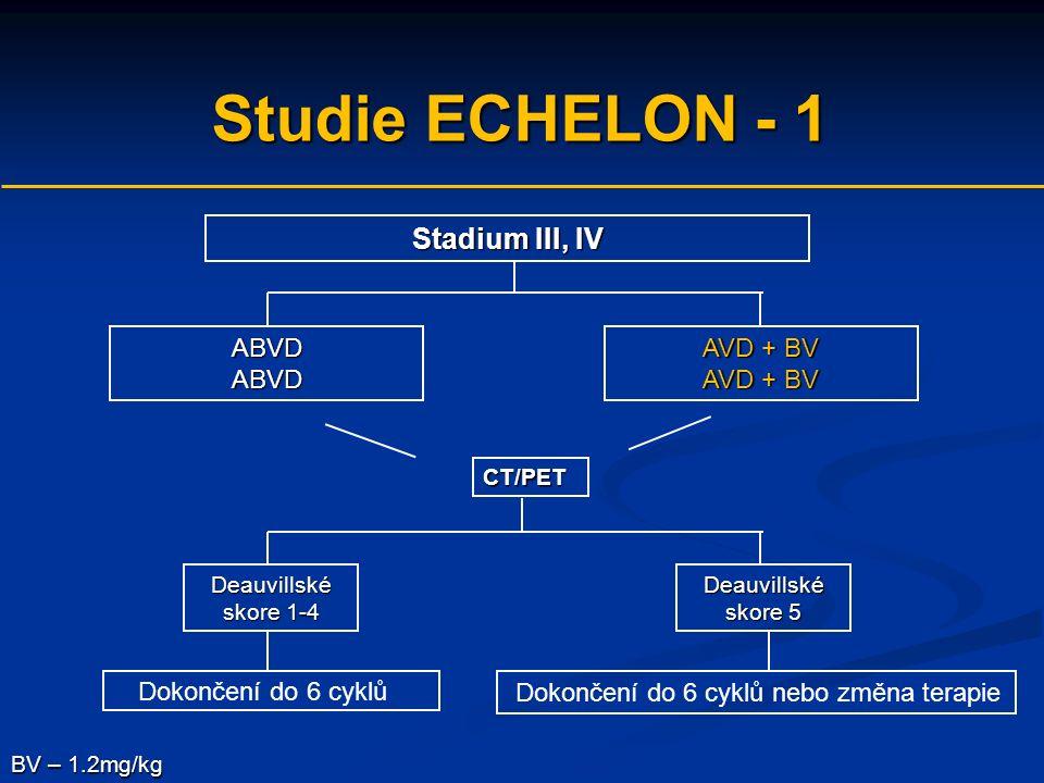 Studie ECHELON - 1 Stadium III, IV ABVDABVD Dokončení do 6 cyklů nebo změna terapie BV – 1.2mg/kg CT/PET Deauvillské skore 1-4 Deauvillské skore 5 AVD + BV Dokončení do 6 cyklů