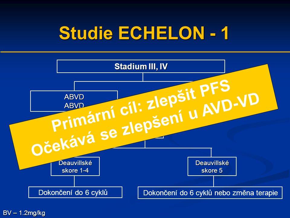 Studie ECHELON - 1 Stadium III, IV ABVDABVD Dokončení do 6 cyklů nebo změna terapie BV – 1.2mg/kg CT/PET Deauvillské skore 1-4 Deauvillské skore 5 AVD + BV Dokončení do 6 cyklů Primární cíl: zlepšit PFS Očekává se zlepšení u AVD-VD
