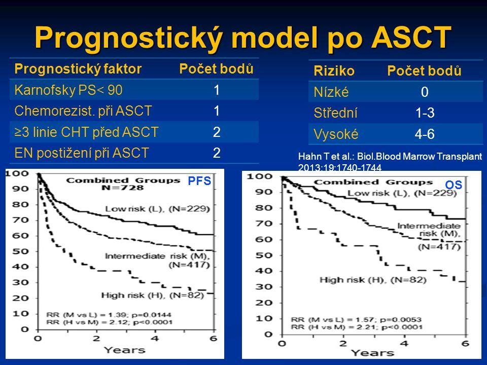 Prognostický model po ASCT Prognostický faktorPočet bodů Karnofsky PS< 901 Chemorezist.
