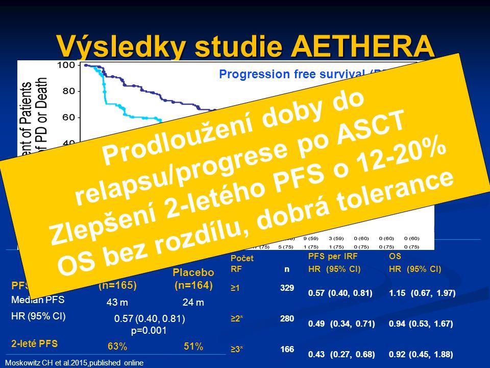 Výsledky studie AETHERA Moskowitz CH et al.2015,published online Počet RFn PFS per IRF HR (95% CI) OS HR (95% CI) ≥1 329 0.57 (0.40, 0.81)1.15 (0.67, 1.97) ≥2*280 0.49 (0.34, 0.71)0.94 (0.53, 1.67) ≥3*166 0.43 (0.27, 0.68)0.92 (0.45, 1.88) PFS Brentuximab vedotin (n=165) Placebo (n=164) Median PFS 43 m24 m HR (95% CI) 0.57 (0.40, 0.81) p=0.001 2-leté PFS 63%51% Progression free survival (PFS) Prodloužení doby do relapsu/progrese po ASCT Zlepšení 2-letého PFS o 12-20% OS bez rozdílu, dobrá tolerance