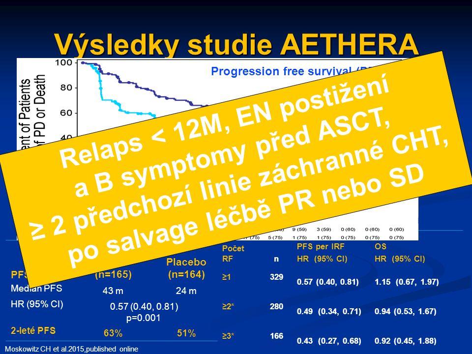 Výsledky studie AETHERA Moskowitz CH et al.2015,published online Počet RFn PFS per IRF HR (95% CI) OS HR (95% CI) ≥1 329 0.57 (0.40, 0.81)1.15 (0.67, 1.97) ≥2*280 0.49 (0.34, 0.71)0.94 (0.53, 1.67) ≥3*166 0.43 (0.27, 0.68)0.92 (0.45, 1.88) PFS Brentuximab vedotin (n=165) Placebo (n=164) Median PFS 43 m24 m HR (95% CI) 0.57 (0.40, 0.81) p=0.001 2-leté PFS 63%51% Progression free survival (PFS) Relaps < 12M, EN postižení a B symptomy před ASCT, ≥ 2 předchozí linie záchranné CHT, po salvage léčbě PR nebo SD